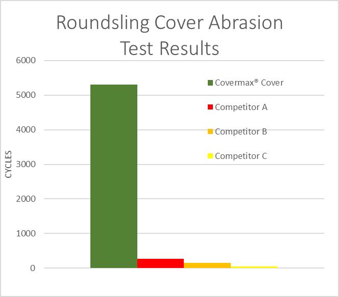 Abrasion Chart