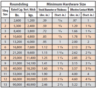 Table 4. Suitable connection hardware sizes for roundslings when used in choker and vertical hitches.