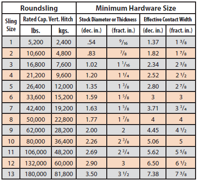 Table 5. Suitable connection hardware sizes for roundslings when used in a basket hitch.