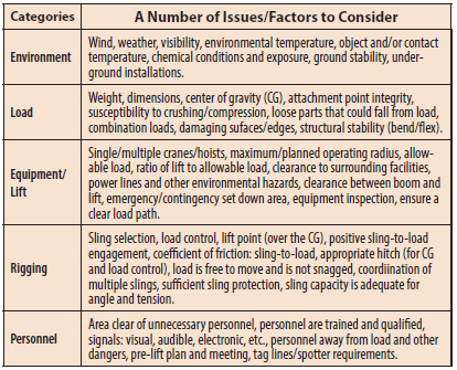 Table 6. Issues/factors to consider for safe load handling.