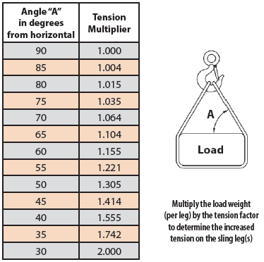Table 8. Reductions in rated capacity as a function of sling – to – load angle
