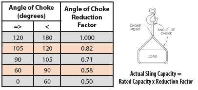 Table 9. Reductions in rated capacity as a function of angle of choke