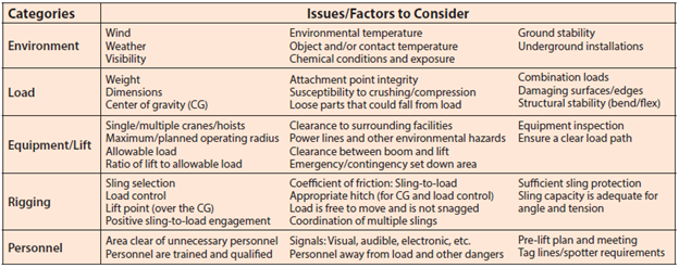 Synthetic Web Sling Use and Care Table 4