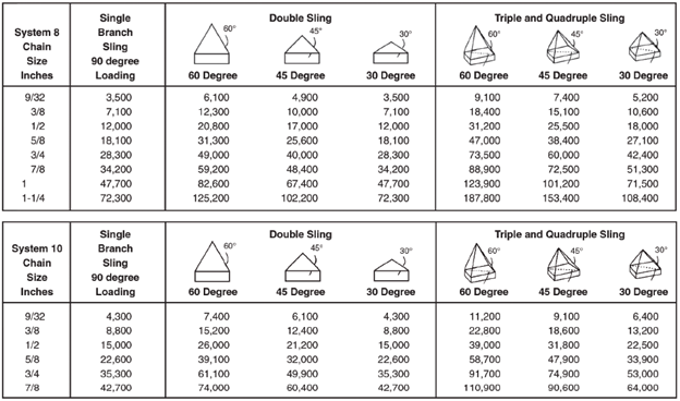 Welded Chain Sling Chart